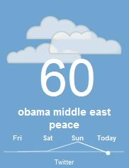 Twitter Weather for Obama Middle East Peace May 23 2011