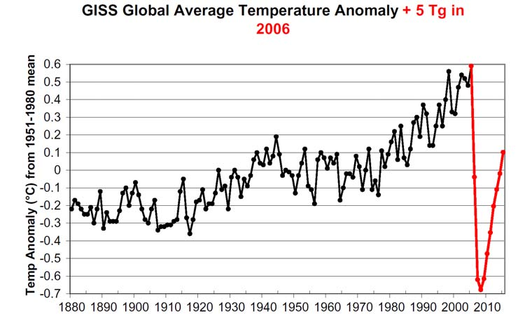 Temperature change due to nuclear winter
