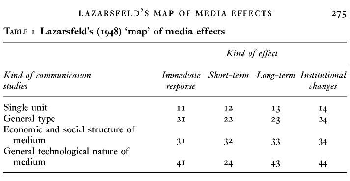 types of media effects table