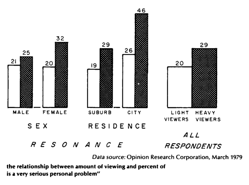 Resonance effects in cultivation: suburbanites and women are more likely to fear crime