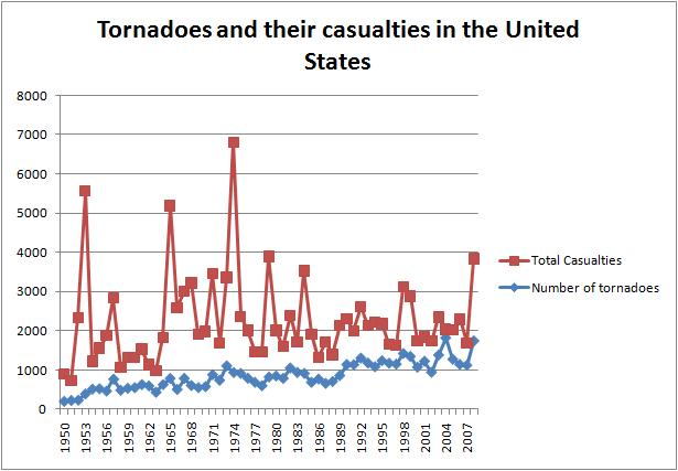 Tornadoes and casualties by year. National Atlas Data.