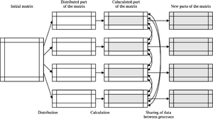 English: Partitioning of the matrix and commun...