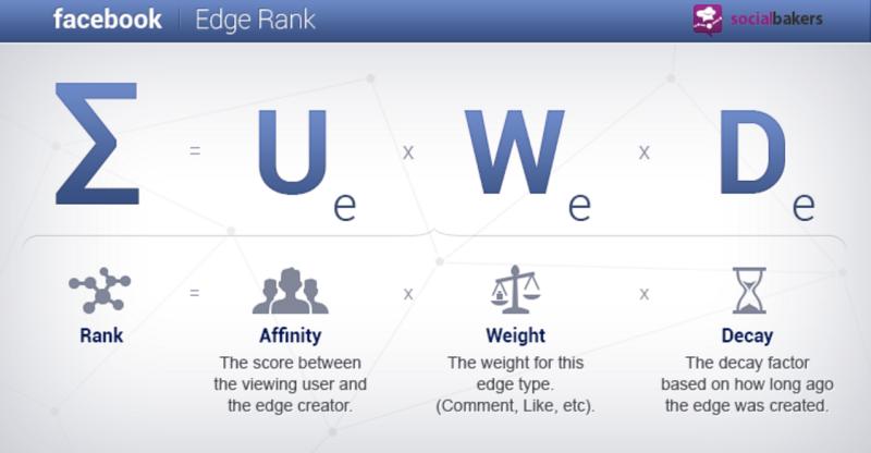 Facebook Friend Formula (Edgerank)