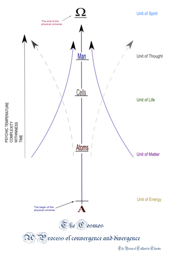 English: Entropy, Thermodynamics and Divergenc...