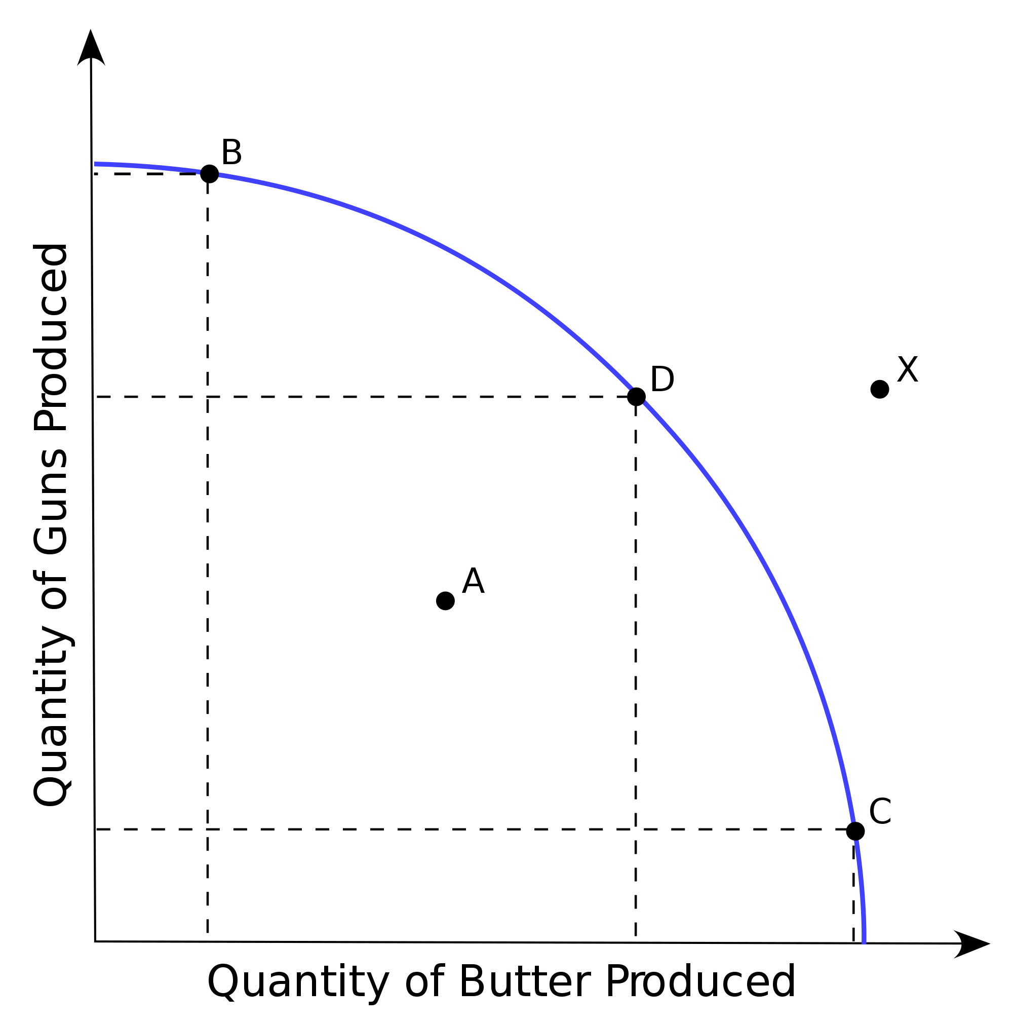 Trade Off Curve