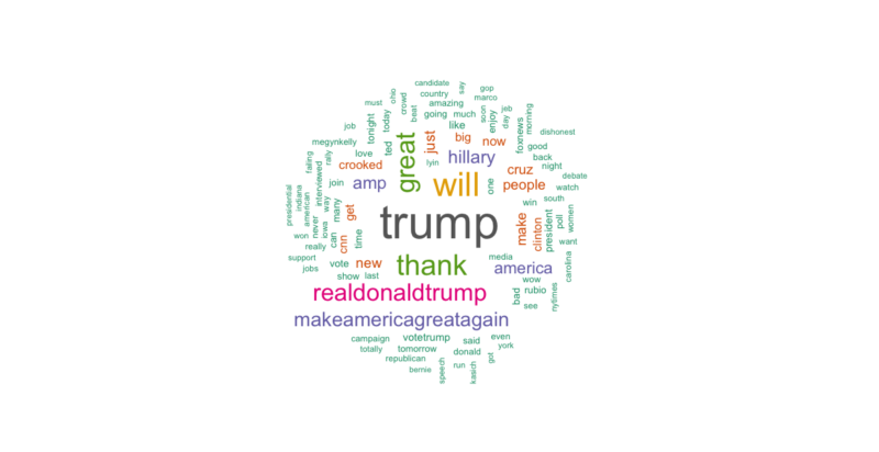 Donald Trump's Twitter Campaign Word Cloud Nov 2015 - June 2016