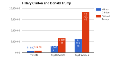Hillary Clinton vs. Donald Trump tweeting performance
