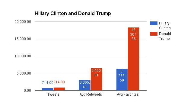 Donald Trump Twitter campaign outperforms Hillary Clinton's in all dimensions: output, engagement, performance