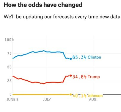Probability of election in November, Nate Silver Five Thirty Eight