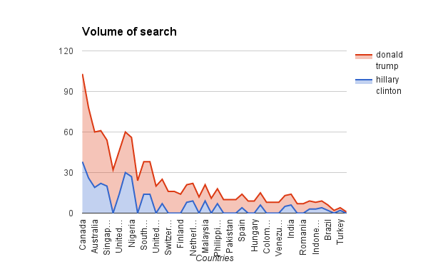 Trump vs. Hillary Clinton Google Searches by Country