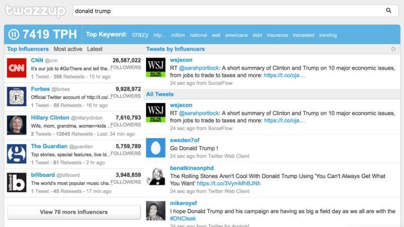 Twazzup analysis of Donald Trump