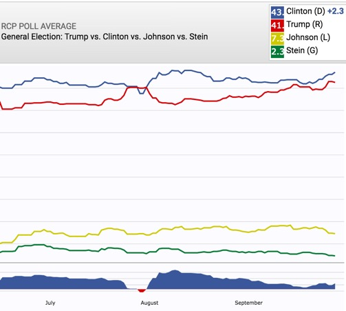 Trump vs. Clinton poll of polls after the first debate 09-28
