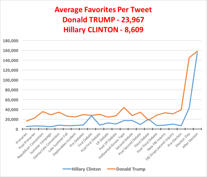 Retweeting performance Trump vs. Clinton