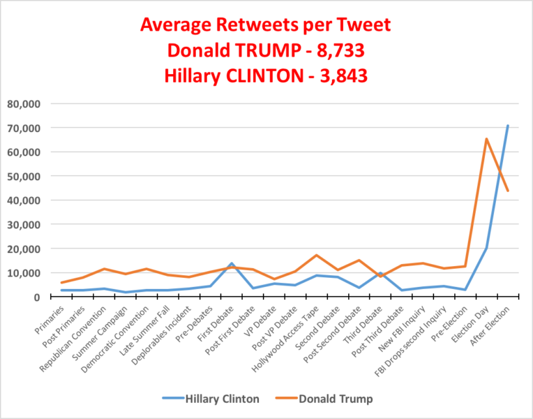 Twitter favorite performance Trump vs. Hillary Clinton